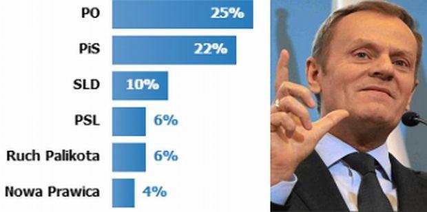 Poparcie dla PO bez zmian, dla PiS - w dół