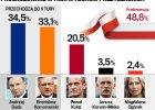 Wybory prezydenckie 2015. Wyniki wyborów. Sensacja! Duda wygrał z Komorowskim! I aż 20 proc. Kukiza