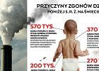 Nie malaria, nie wypadki, ale skażone powietrze. Ono zabija coraz więcej dzieci na świecie