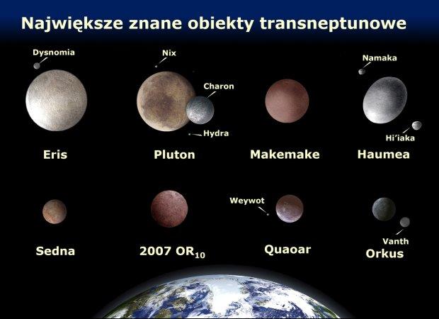 Największe znane obiekty transneptunowe