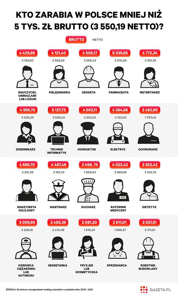 Zarobki Posłów Sondaż Porównanie Do Innych Zawodów Polityka