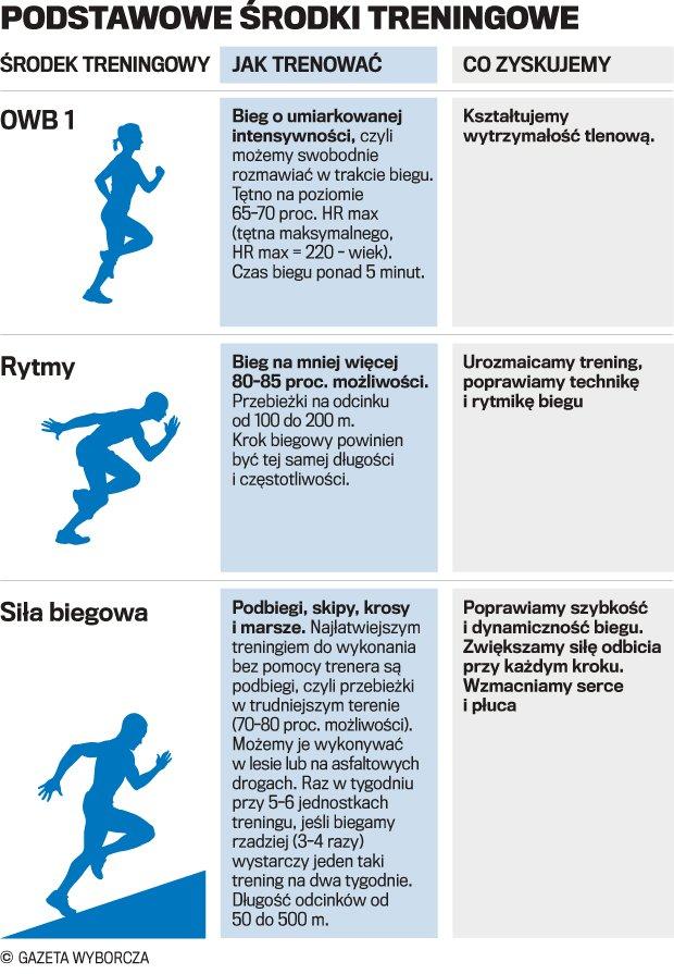 Podstawowe środki treningowe