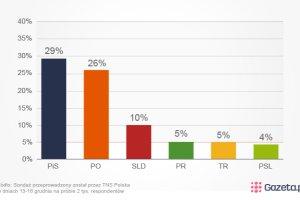 Najnowszy sonda� TNS Polska: PO zyskuje, liderem nadal PiS