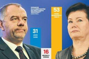 """Sonda� """"Wyborczej"""" przed II tur�: przewaga Gronkiewicz-Waltz"""