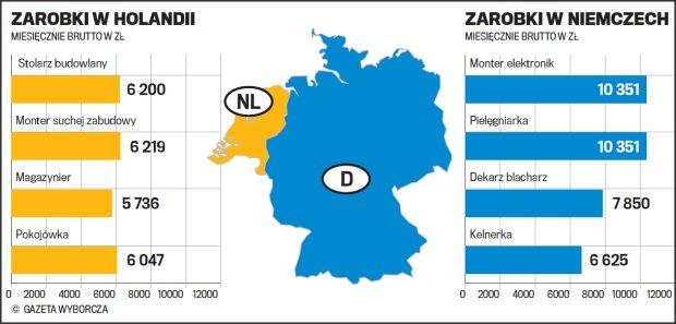 Raport Wyborczej Ile Zarobi Hydraulik Czy Kucharz W Niemczech I