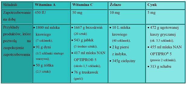 Zawartość immunoskładników