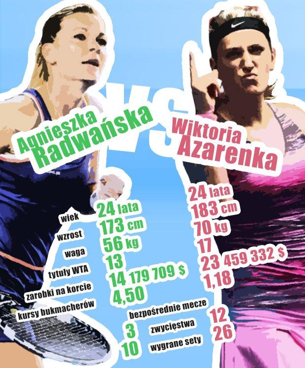 Agnieszka Radwańska vs Wiktoria Azarenka
