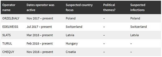 Pegasus wykryty w 45 krajach świata, w tym w Polsce