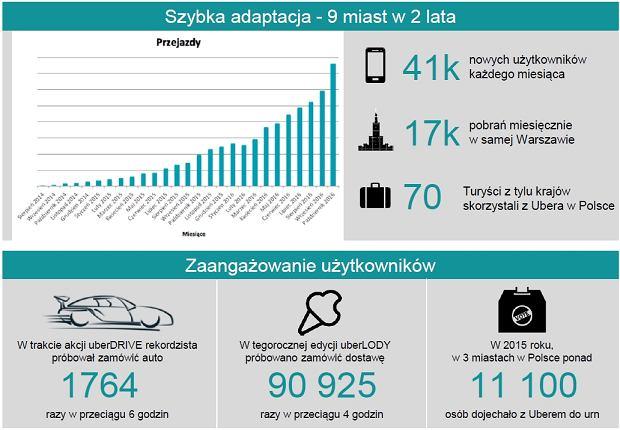 Statystyki Uber Polska