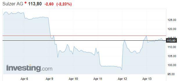 Kurs spółki Sulzer na szwajcarskiej giełdzie
