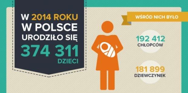 W 2014 roku najwi�cej dzieci urodzi�o si� na Mazowszu [INFOGRAFIKA]