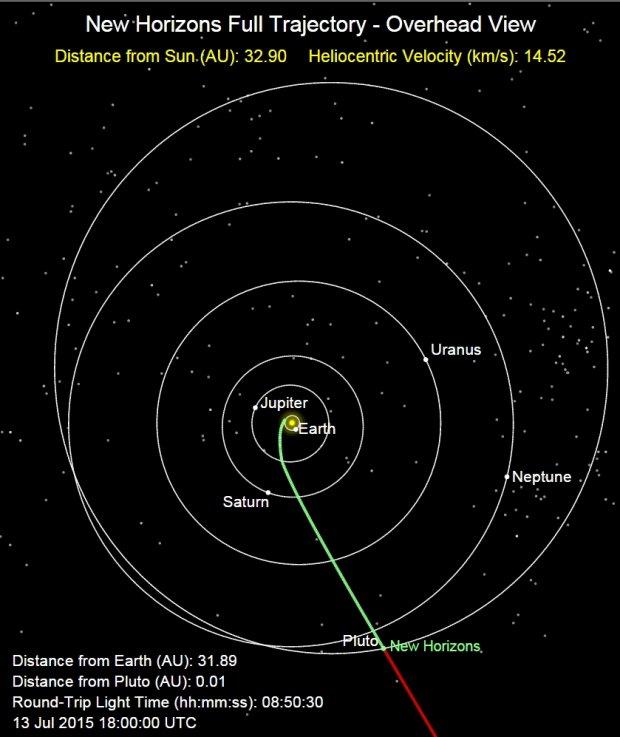 Trasa, jaką pokonał New Horizons lecąc do Plutona
