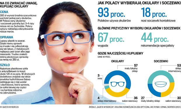 fdc6148ac285a Jak kupować okulary, aby się nie naciąć