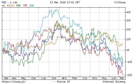 Notowania spółek energetycznych na GPW w porównaniu z indeksem WIG20