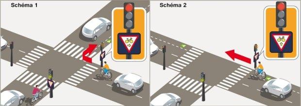 Skrzyżowania, przez które paryscy rowerzyści mogą przejeżdżać na czerwonym świetle