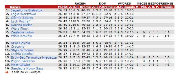 Tabela Ekstraklasy Update: Adam Owen: Zostawiłem Lechię W Lepszym Położeniu, Niż Gdy