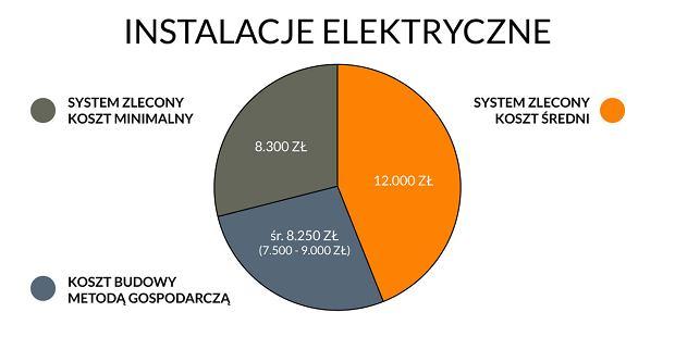 Instalacje elektryczne - wykres