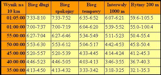 Przykładowe tempa treningowe szacowane na podstawie biegu na 10 km wg McMillana