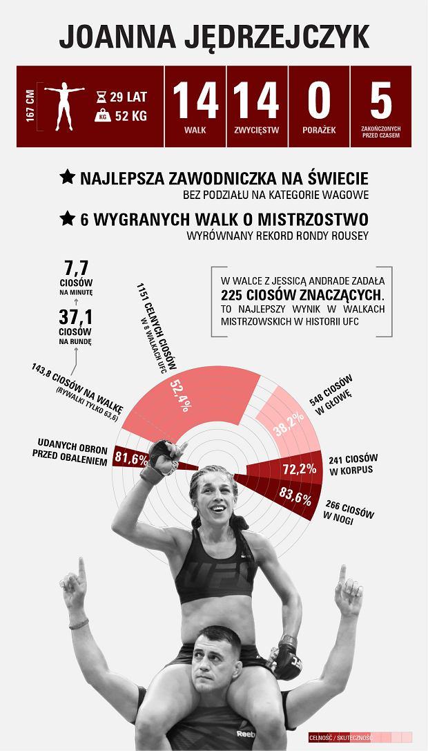 Joanna Jędrzejczyk w liczbach