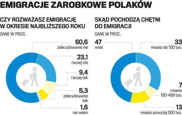 Wyjechali, żeby wrócić. Dlaczego Polacy jednak rezygnują z emigracji?