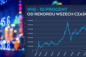 Nowy rekord wszech czasów na warszawskiej giełdzie jest w zasięgu ręki. Od ostatniego minęło prawie 10 lat [WYKRES DNIA]