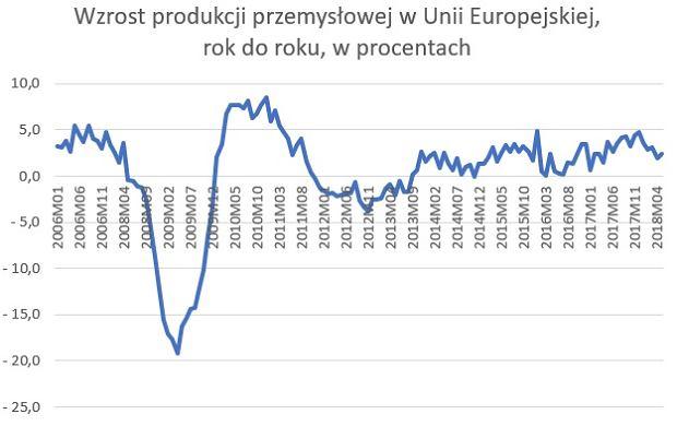 Produkcja przemysłowa w Unii Europejskiej