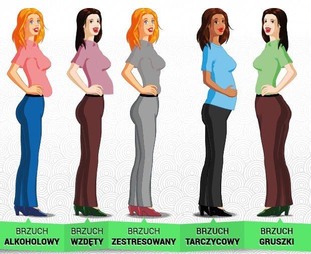 Typy brzuch�w: jaki masz ty i co za to odpowiada?
