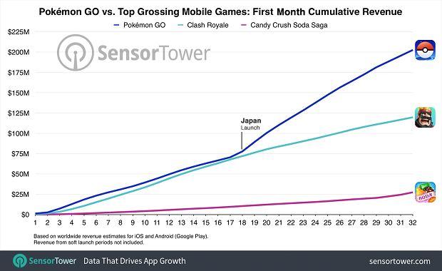 Pokemon GO - доход через месяц от релиза