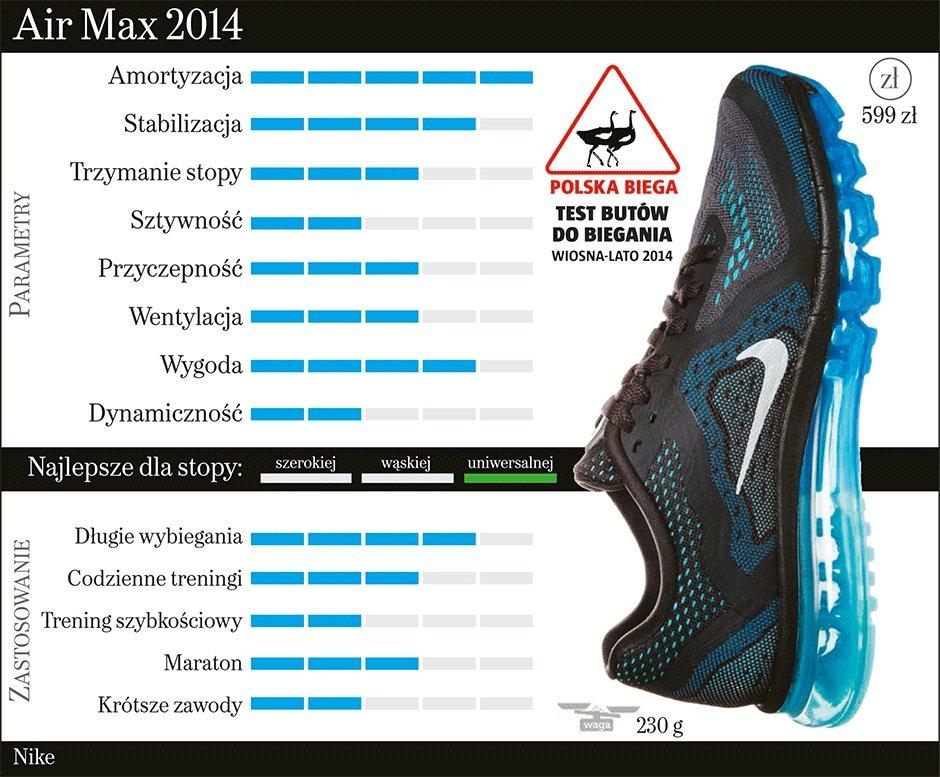 Wiosna i lato z Nike Air Max przegląd Blog Jego Styl.pl