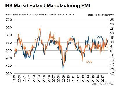 Wskaźnik PMI dla Polski