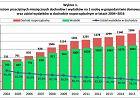 Pełniejsza kiesa Polaków, zwłaszcza beneficjentów 500 plus. Duża poprawa na wsi i w dużych rodzinach