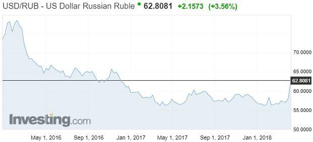 Notowania rubla rosyjskiego wobec dolara