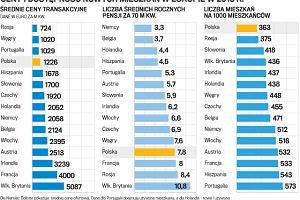 Deloitte: Polska nadal ma drogie mieszkania. Centrum Londynu przebija wszystko
