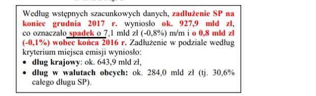 Dług Skarbu Państwa zmniejszył się w 2017 roku o niecały miliard złotych