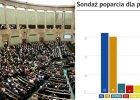 Jak wygl�da�by Sejm bez Kukiza i Petru? PO tu� za PiS, powy�ej progu jeszcze tylko KORWiN [SONDA�]