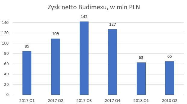 Zysk netto Budimexu w kolejnych kwartałach, w mln PLN