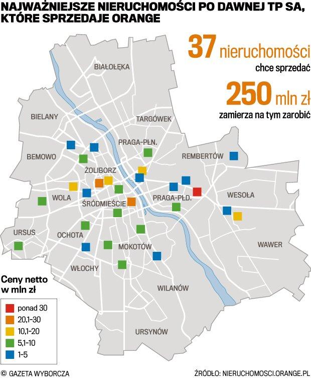 Warszawa. Orange sprzedaje budynki po Telekomunikacji Polskiej