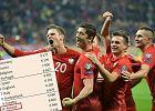 Liga Narodów: Piłkarze Adama Nawałki trzymają się w elicie