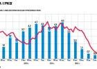 GUS potwierdza dobre dane o PKB w III kw. Inwestycje i popyt w g�r�