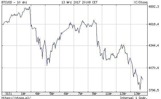 kurs bitcoina, wrzesień 2017