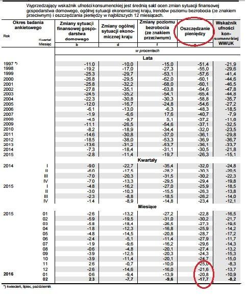 Coraz więcej Polaków chce i ma z czego oszczędzać - wynika z comiesięcznych badań GUS. Liczba osób zamierzających oszczędzać jest najwyższa w historii.