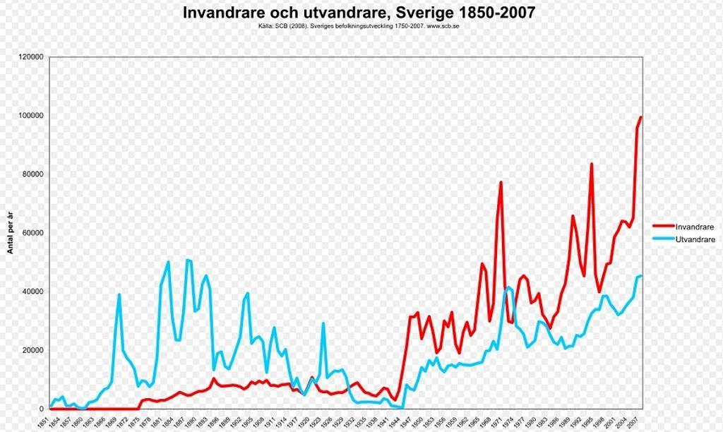Wykres imigracji do i emigracji ze Szwecji w latach 1850-2007 (fot. Koyos/Wikimedia Commons/CC BY-SA 3.0)