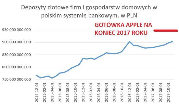 Depozyty złotowe w polskim systemie bankowym i gotówka Apple