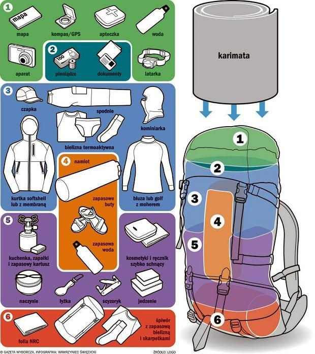 Jak spakować plecak na wyjazd – poradnik