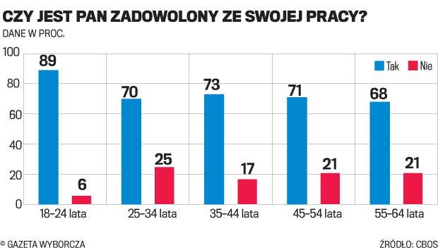 M�odzi Polacy na umowach cywilnych, reszta na etatach