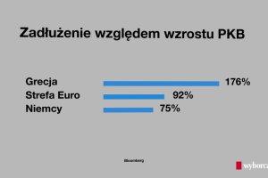 Grecja - jakie jest jej zad�u�enie w por�wnaniu z innymi krajami?
