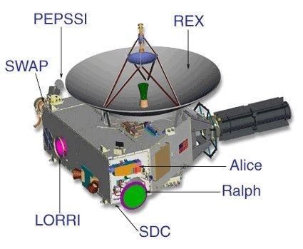 Instrumenty naukowe New Horizons