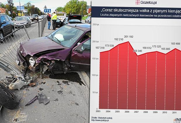 """Coraz skuteczniejsza walka z pijanymi kierowcami? Policja: """"Statystyki spadaj�"""". Ale od kilku lat nieznacznie [INFOGRAFIKA]"""
