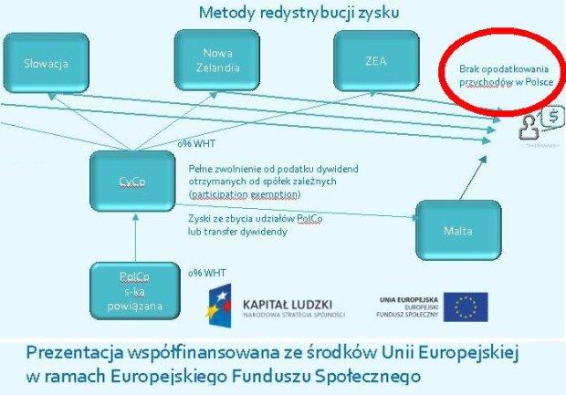 Pomorscy samorządowcy szkolą biznesmenów, jak uciekać z podatkami z Polski na Cypr
