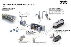 Audi pracuje nad syntetycznym paliwem. Będzie tańsze od dotychczasowego?